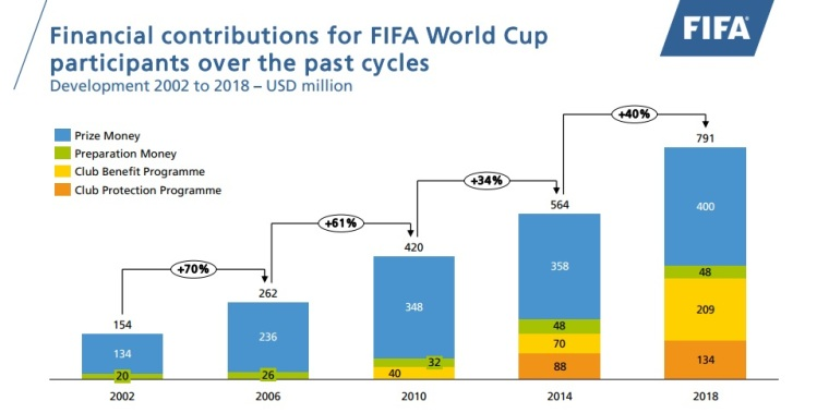 World Cup prize money history